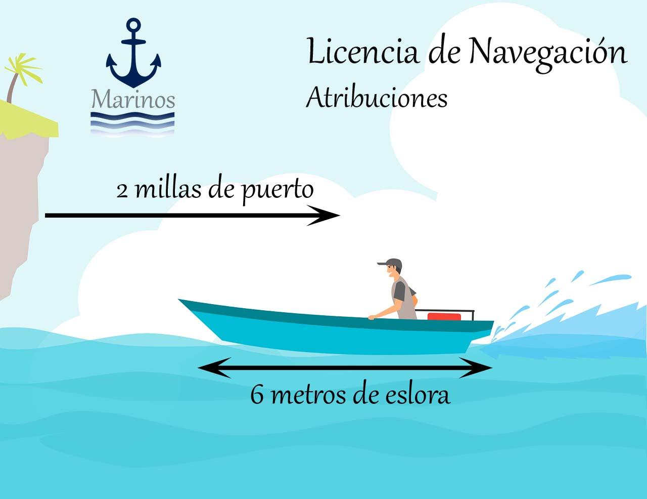 Atribuciones de la Licencia de Navegación