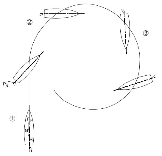 El efecto de la hélice en un barco