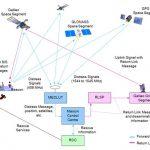 MEOSAR, un nuevo sistema de localización de salvamento marítimo