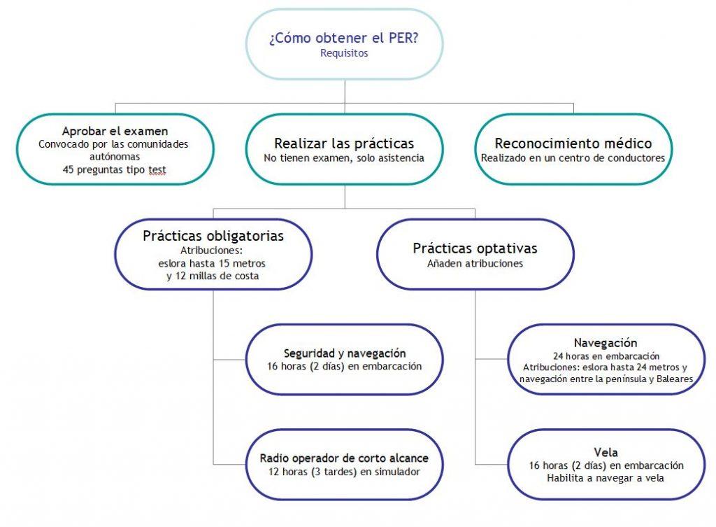 Requisitos del PER - Patrón de embarcaciones