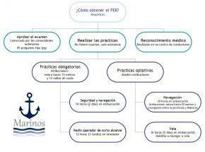 Requisitos PER Patrón de embarcaciones de recreo